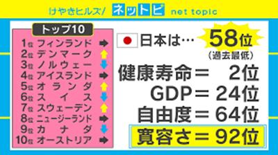 幸福度ランキング、日本は58位