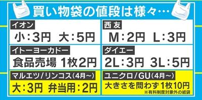 日本でレジ袋有料化へ